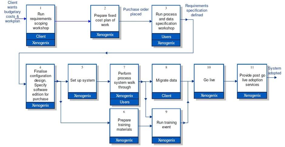 salesforce-implementation-plan