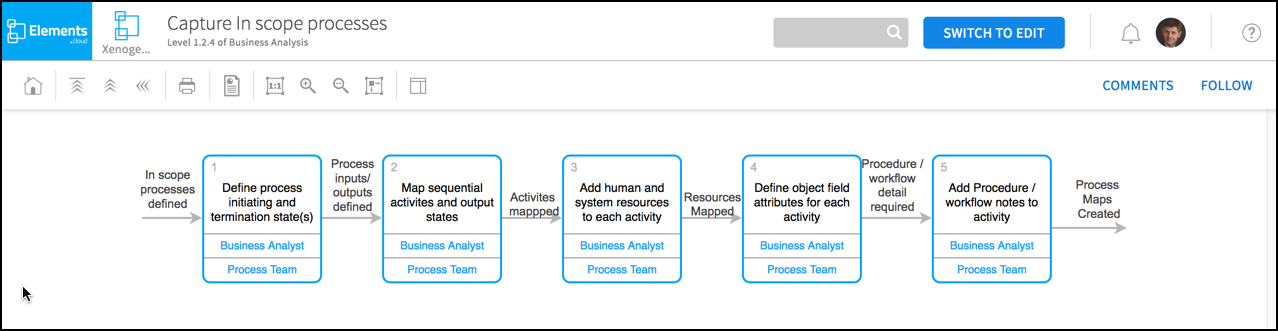5 map in scope processes - Level 4 Process Map